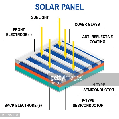 Process of converting light to electricity.