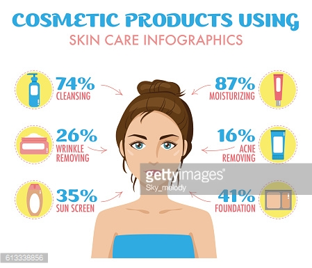 Cosmetic products, face creams using infographics