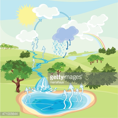 Water Cycle IN Nature stock photos - VectorHQ.com