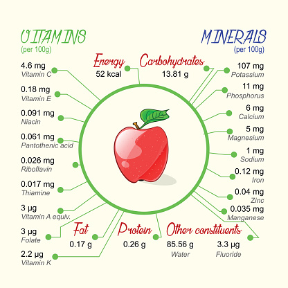 Nutritional value of apple.