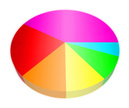 Pie Chart,Performance,Perce...