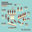 Human Resources,Infographic...