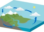 Water Cycle,Water,Mountain,...