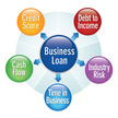 Business Loan,Square,Cash F...