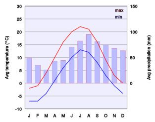 Climate Chart Of Oslo