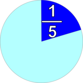part and fraction 1/5