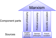 The Three Sources and Three Component Parts of Marxism