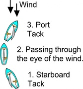 Tack Diagram (sailing)